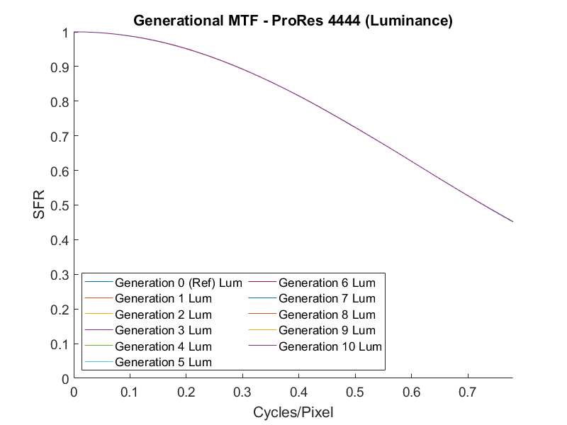 ProRes 4444 Generation Loss MTF
